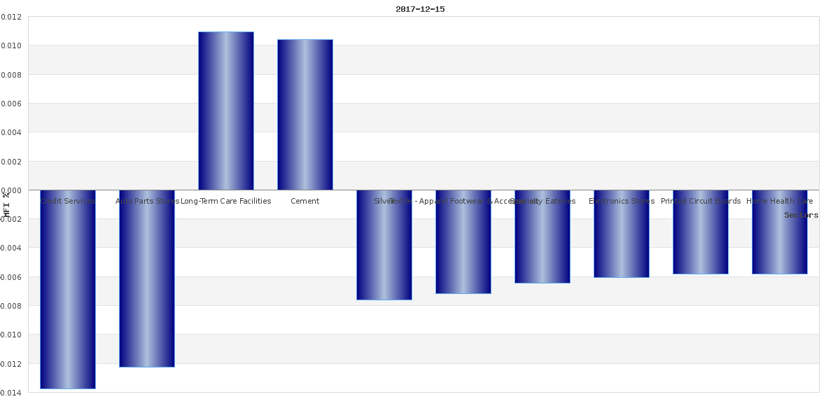intr-day market breath chart